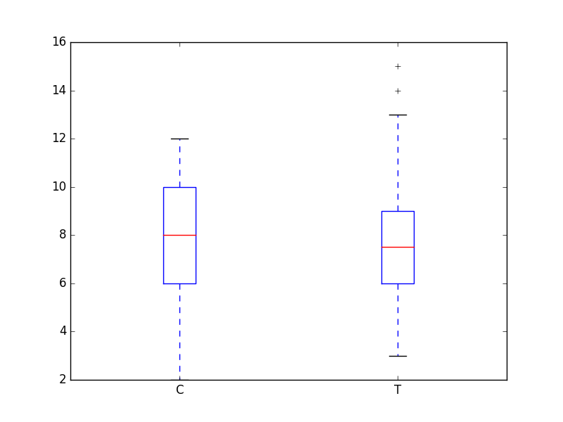 box_plot