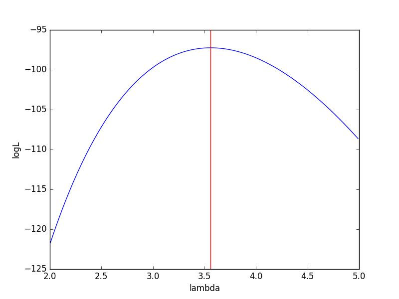 max_likelihood